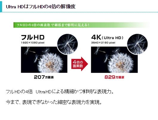 Ultra HDはフルHDの4倍の解像度