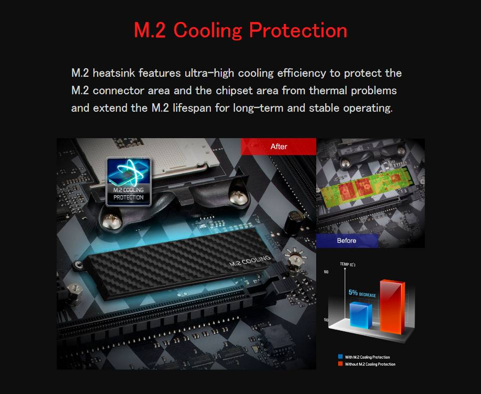 M.2 Cooling Protection M.2 heatsink features ultra-high cooling efficiency to protect the M.2 connector area and the chipset area from thermal problems and extend the M.2 lifespan for long-term and stable operating.