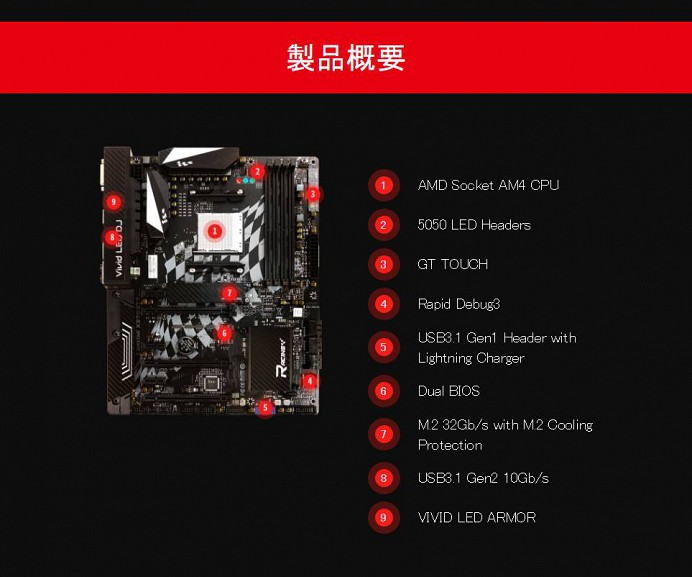 製品概要 1 AMD Socket AM4 CPU 2 5050 LED Headers 3 GT TOUCH 4 Rapid Debug3 5 USB3.1 Gen1 Header with Lightning Charger 6 Dual BIOS 7 M.2 32Gb/s with M.2 Cooling Protetion 8 USB3.1 Gen2 10Gb/s 9 VIVID LED ARMOR