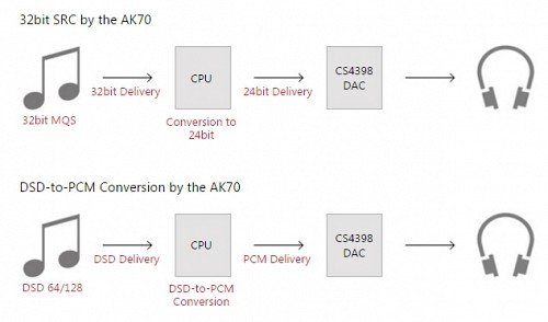 PCM最大384kHz/32bit DSD128 (5.6MHz / 1bit)に対応