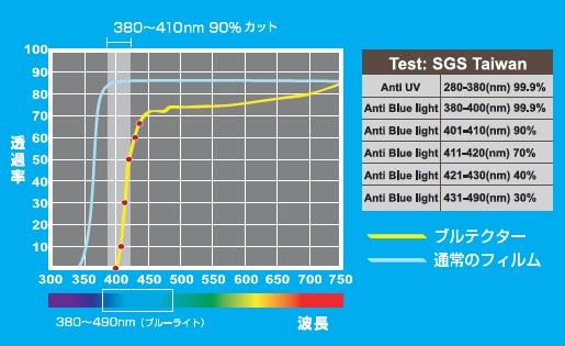 ブルーライトカット率グラフ